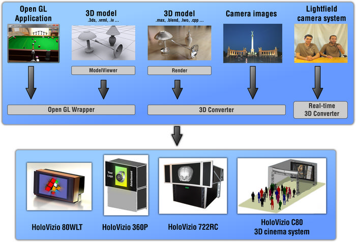 3D content generation for HoloVizio 3D displays